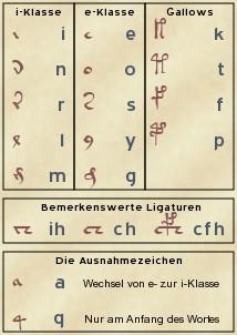 Die Glyphenklassen im Voynich-Manuskript